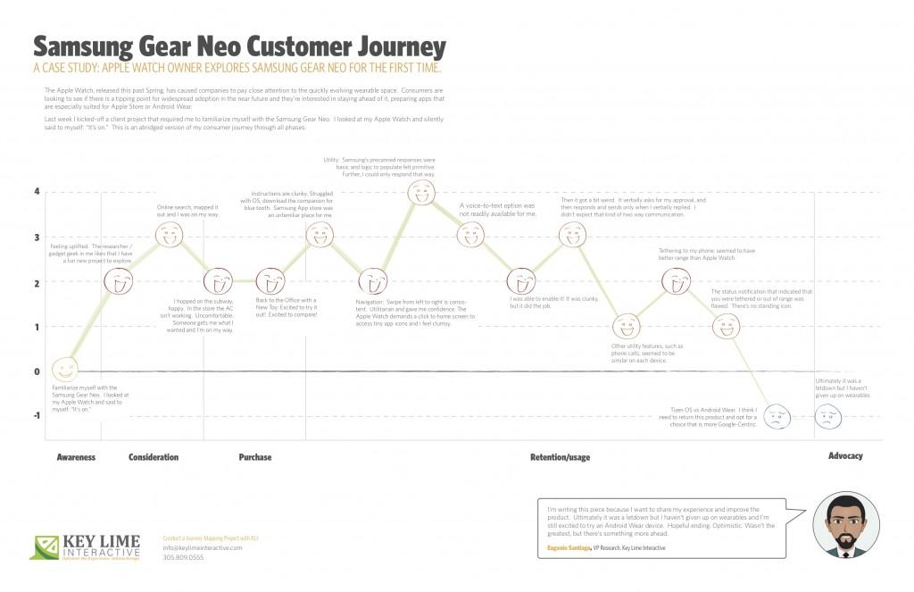 A Consumer Journey Samsung Gear Neo - Demand metric customer journey map