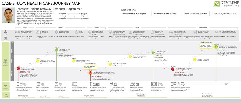 Heatlhcare_JourneyMap_JK_052016.jpg