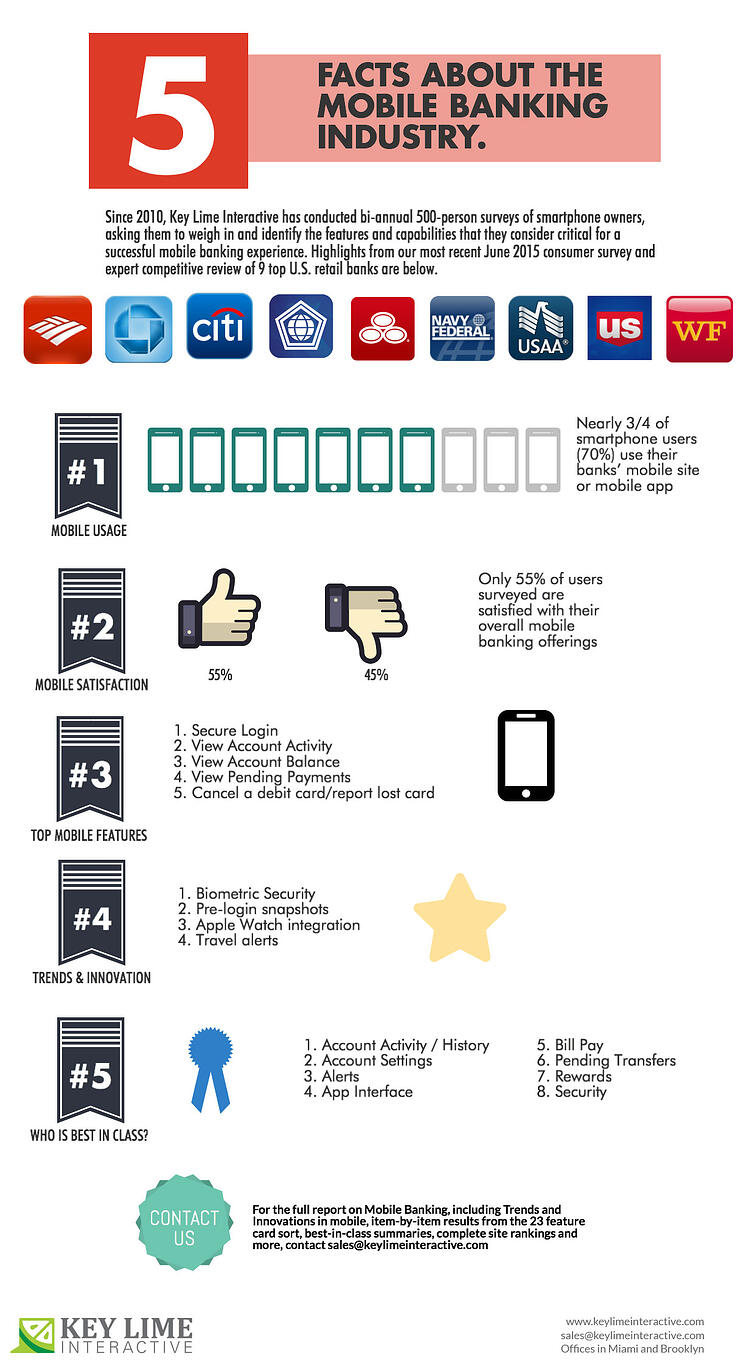 INFOGRAPHIC: 5 Facts About the Mobile Banking Industry
