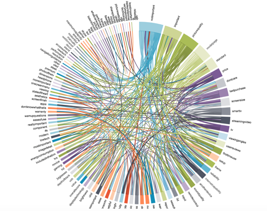 """a circular graph showing word associations between them called the """"Chord Diagram"""""""