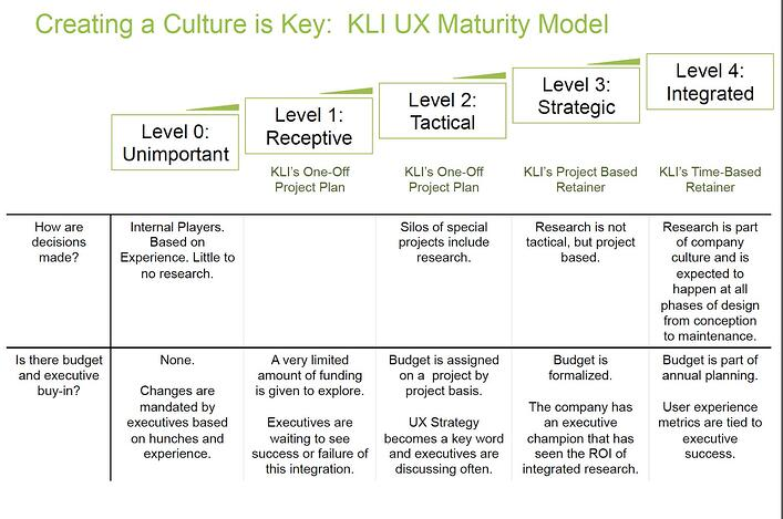 A table from KLI's Creating a Culture is Key: KLI UX Maturity Model