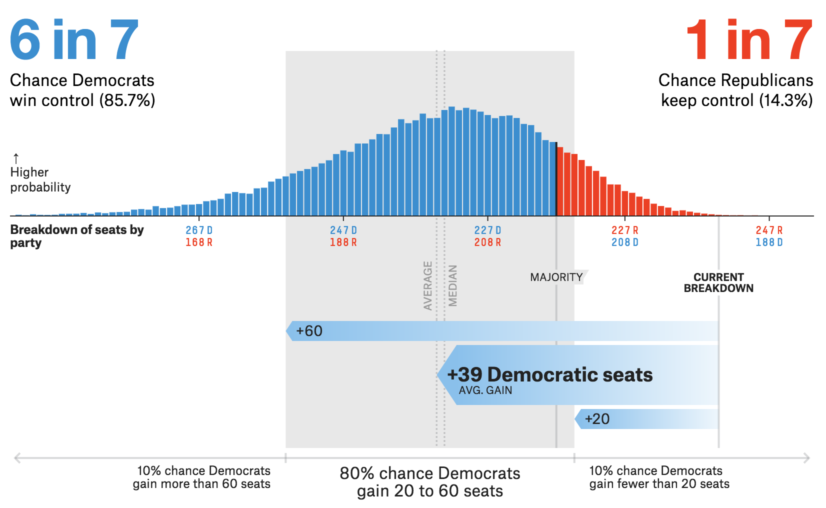 The House Forecast from FiveThirtyEight where the probability of each House breakdown is provided (along with other details).