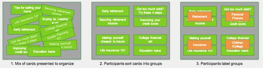 3 images illustrating how to mix and organize the cards using an open card sort