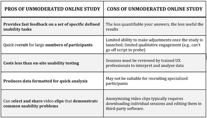 pros and cons table of unmoderated vs moderated studies