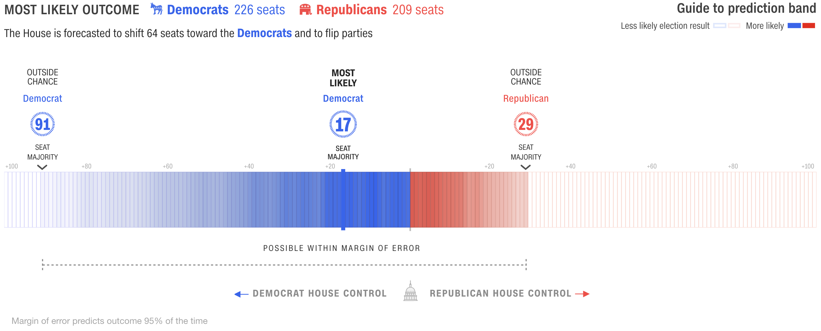 The House Forecast from CNN where the margin of error is called out and emphasized.