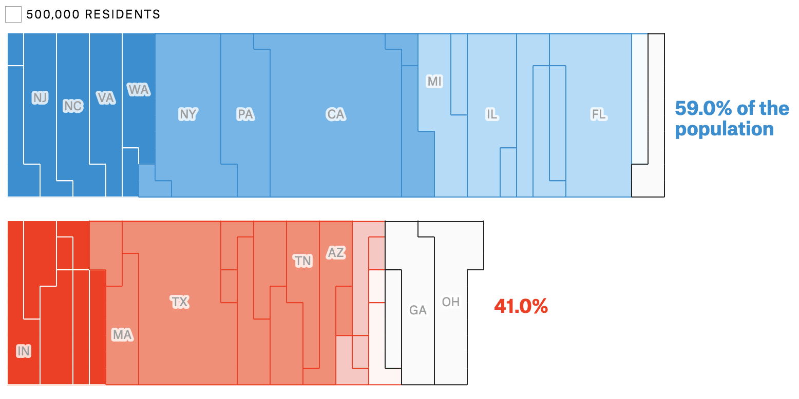 The Governor Forecast from FiveThirtyEight where the breakdown of what percentage of Americans will be governed by a Democrat or Republican.