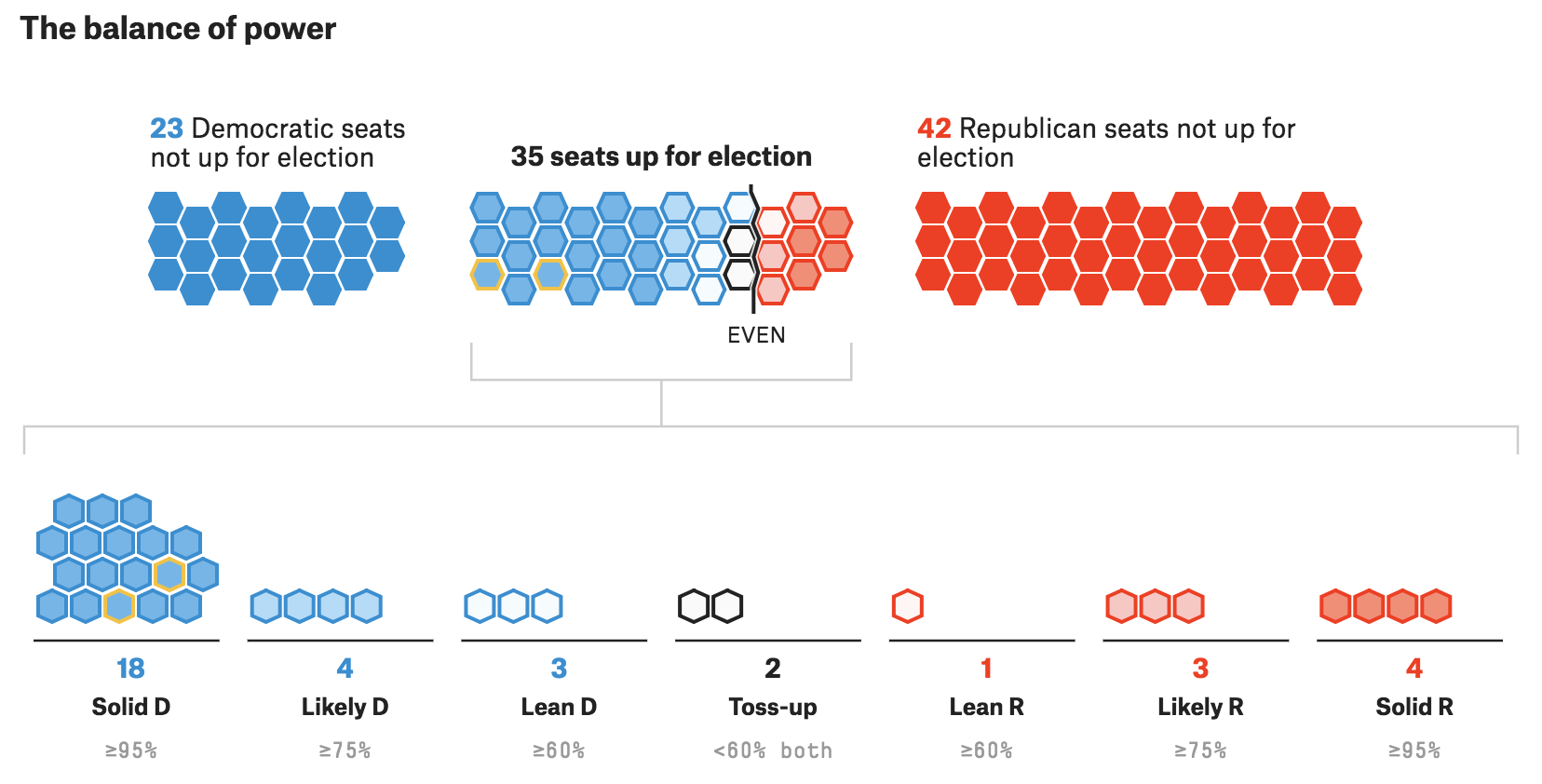 The Senate Forecast from FiveThirtyEight where the Senate breakdown is shown with the probability of Republicans or Democrats winning each seat.