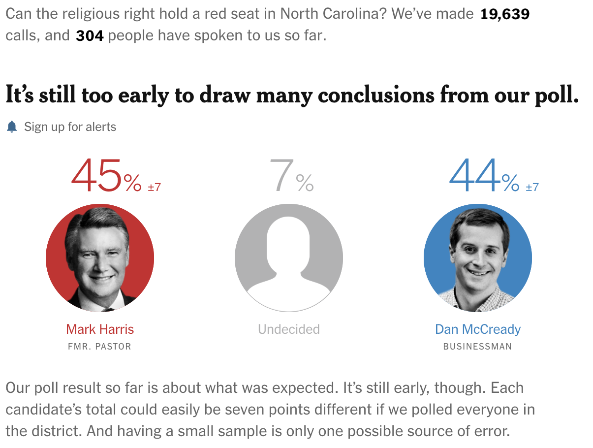 Live Polls from The Upshot where it is still too early to draw conclusions because there are only 304 out of 500 responses.