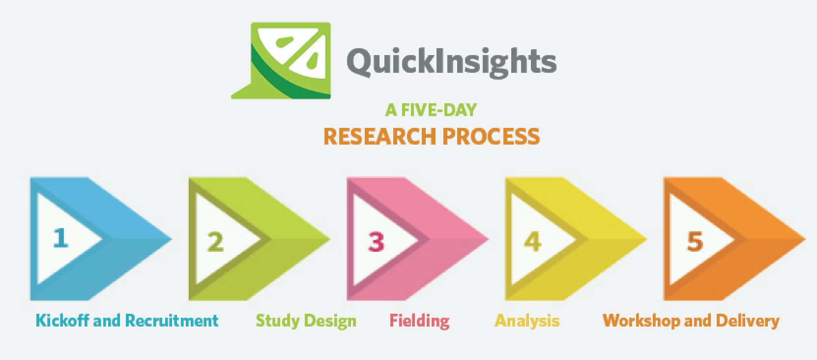 Quick Insights process